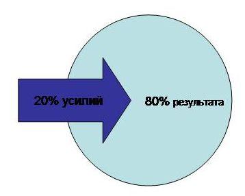 круговая диаграмма: 20% усилий, 80% результата
