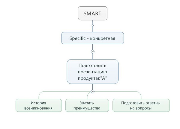 Постановка задачи по SMART
